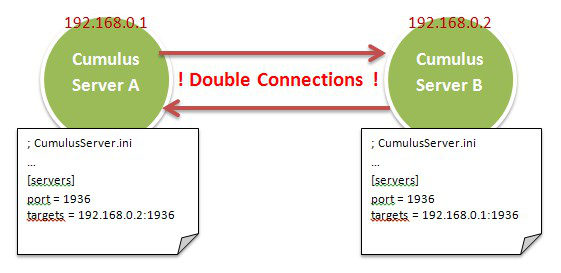 CumulusServers_DoubleConnection